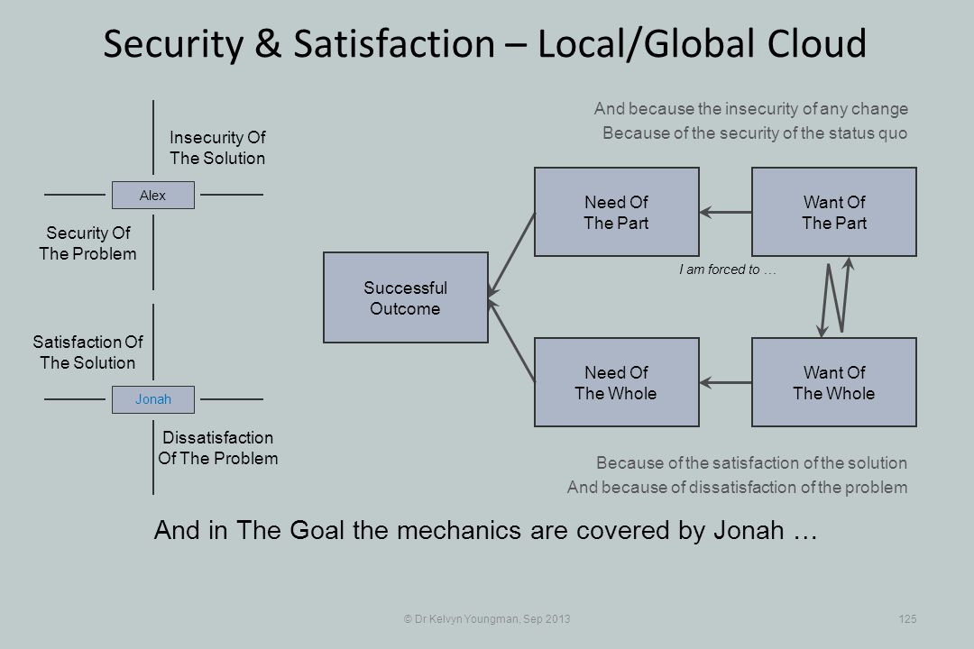 © Dr Kelvyn Youngman, Sep 2013125 Security & Satisfaction – Local/Global Cloud Successful Outcome Need Of The Whole Need Of The Part Want Of The Part Want Of The Whole Insecurity Of The Solution Security Of The Problem Alex Dissatisfaction Of The Problem Jonah Satisfaction Of The Solution I am forced to … And because the insecurity of any change Because of the security of the status quo Because of the satisfaction of the solution And because of dissatisfaction of the problem And in The Goal the mechanics are covered by Jonah …