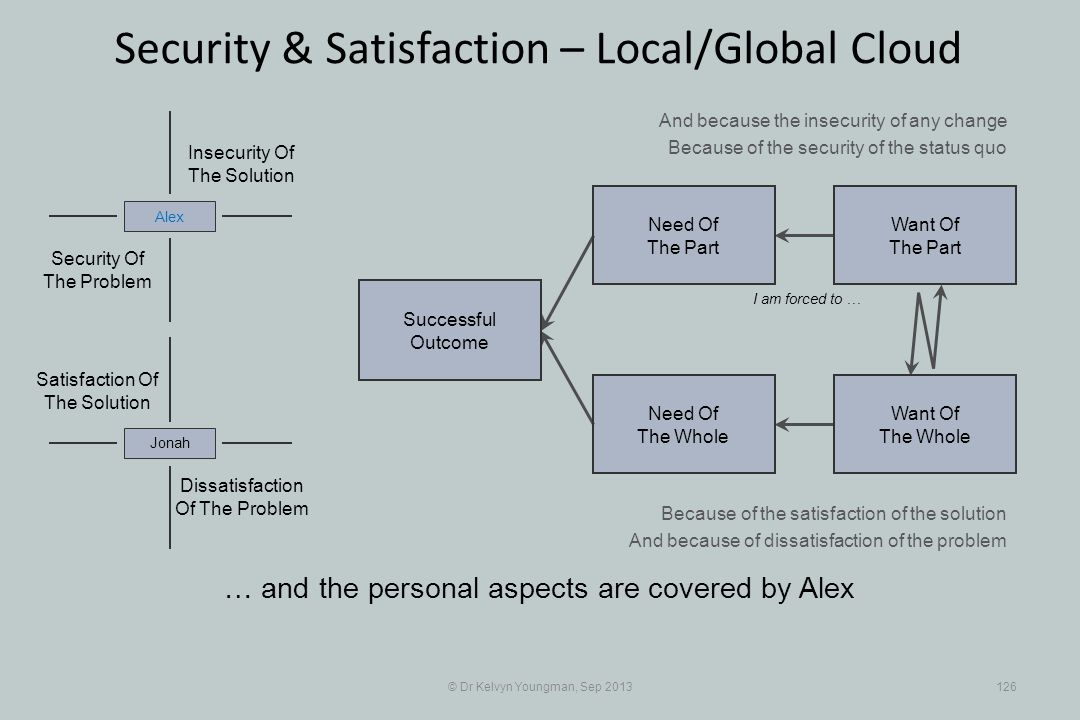 © Dr Kelvyn Youngman, Sep 2013126 Security & Satisfaction – Local/Global Cloud Successful Outcome Need Of The Whole Need Of The Part Want Of The Part Want Of The Whole Insecurity Of The Solution Security Of The Problem Alex Dissatisfaction Of The Problem Jonah Satisfaction Of The Solution I am forced to … And because the insecurity of any change Because of the security of the status quo Because of the satisfaction of the solution And because of dissatisfaction of the problem … and the personal aspects are covered by Alex