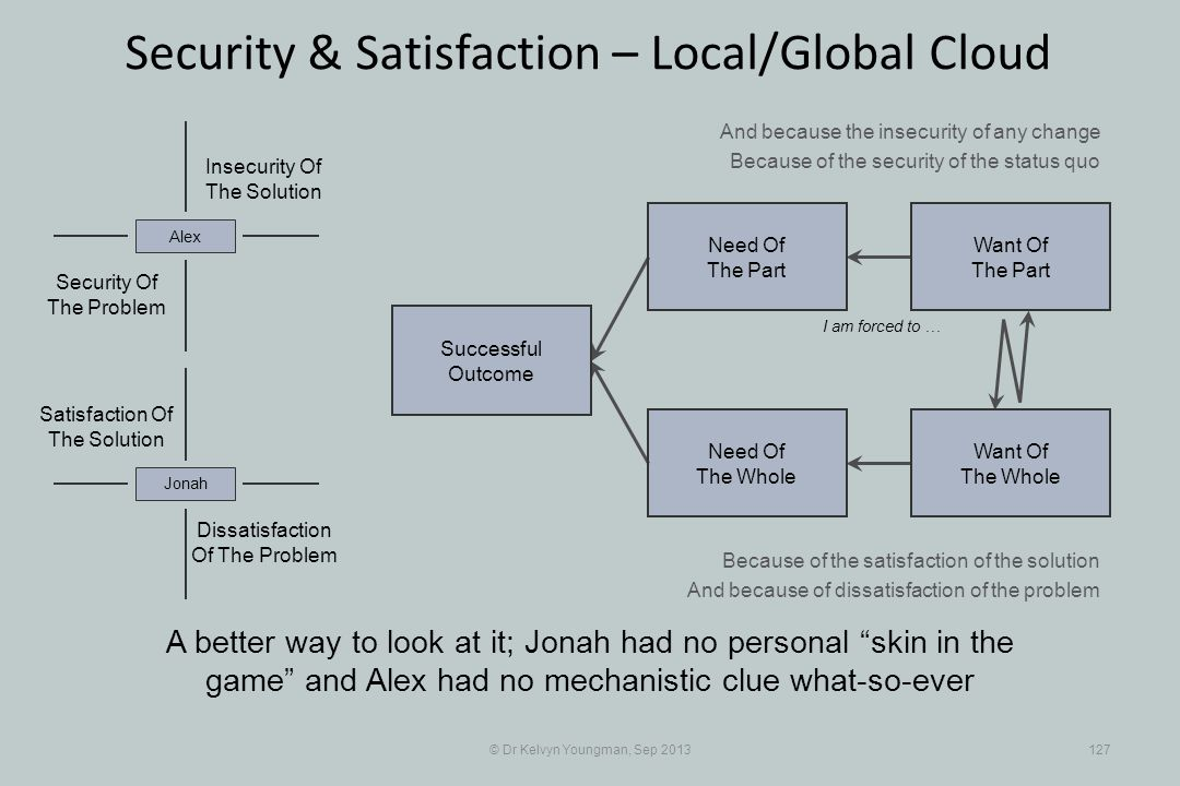 © Dr Kelvyn Youngman, Sep 2013127 Security & Satisfaction – Local/Global Cloud Successful Outcome Need Of The Whole Need Of The Part Want Of The Part Want Of The Whole Insecurity Of The Solution Security Of The Problem Alex Dissatisfaction Of The Problem Jonah Satisfaction Of The Solution I am forced to … And because the insecurity of any change Because of the security of the status quo Because of the satisfaction of the solution And because of dissatisfaction of the problem A better way to look at it; Jonah had no personal skin in the game and Alex had no mechanistic clue what-so-ever