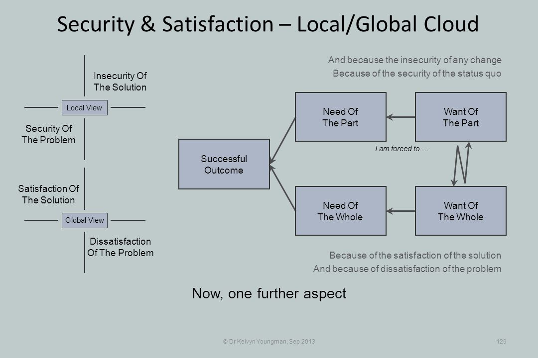 © Dr Kelvyn Youngman, Sep 2013129 Security & Satisfaction – Local/Global Cloud Successful Outcome Need Of The Whole Need Of The Part Want Of The Part Want Of The Whole Insecurity Of The Solution Security Of The Problem Local View Dissatisfaction Of The Problem Global View Satisfaction Of The Solution I am forced to … And because the insecurity of any change Because of the security of the status quo Because of the satisfaction of the solution And because of dissatisfaction of the problem Now, one further aspect
