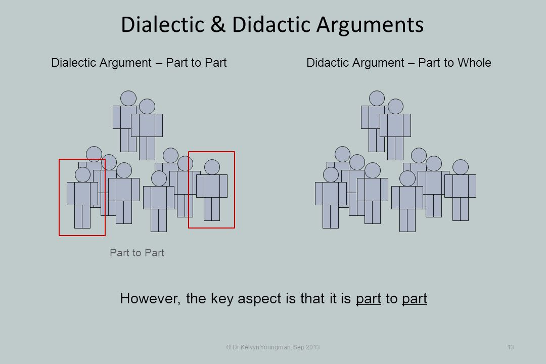 Part to Part © Dr Kelvyn Youngman, Sep 201313 Dialectic & Didactic Arguments Dialectic Argument – Part to PartDidactic Argument – Part to Whole Howeve