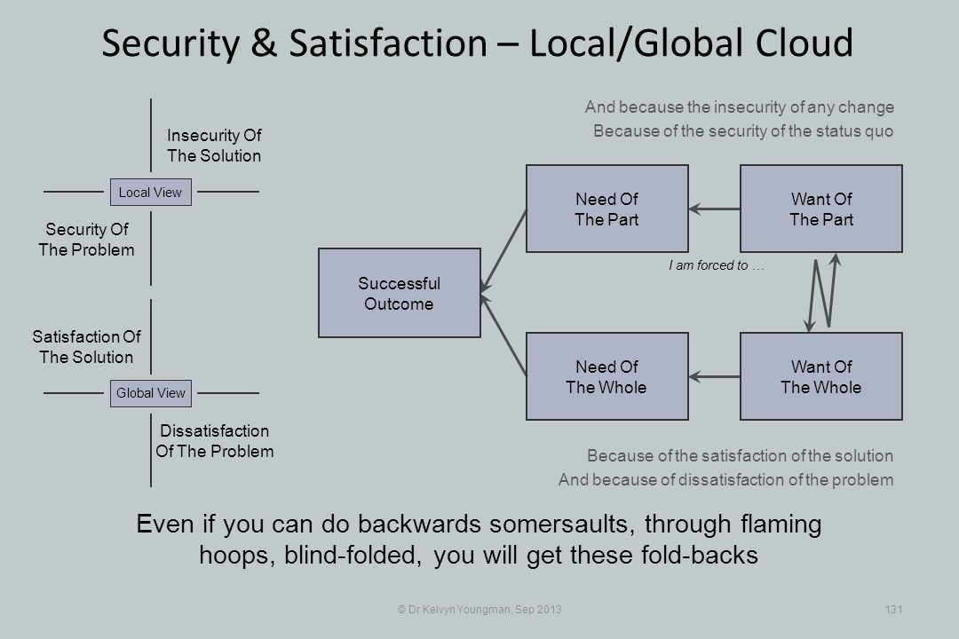 © Dr Kelvyn Youngman, Sep 2013131 Security & Satisfaction – Local/Global Cloud Successful Outcome Need Of The Whole Need Of The Part Want Of The Part