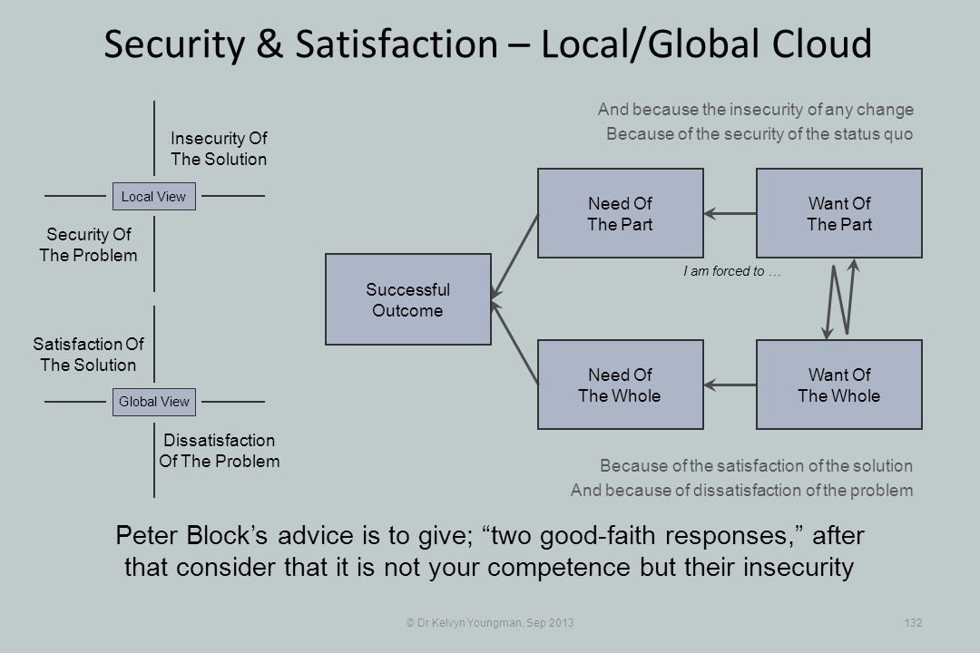 © Dr Kelvyn Youngman, Sep 2013132 Security & Satisfaction – Local/Global Cloud Successful Outcome Need Of The Whole Need Of The Part Want Of The Part Want Of The Whole Insecurity Of The Solution Security Of The Problem Local View Dissatisfaction Of The Problem Global View Satisfaction Of The Solution I am forced to … And because the insecurity of any change Because of the security of the status quo Because of the satisfaction of the solution And because of dissatisfaction of the problem Peter Blocks advice is to give; two good faith responses, after that consider that it is not your competence but their insecurity