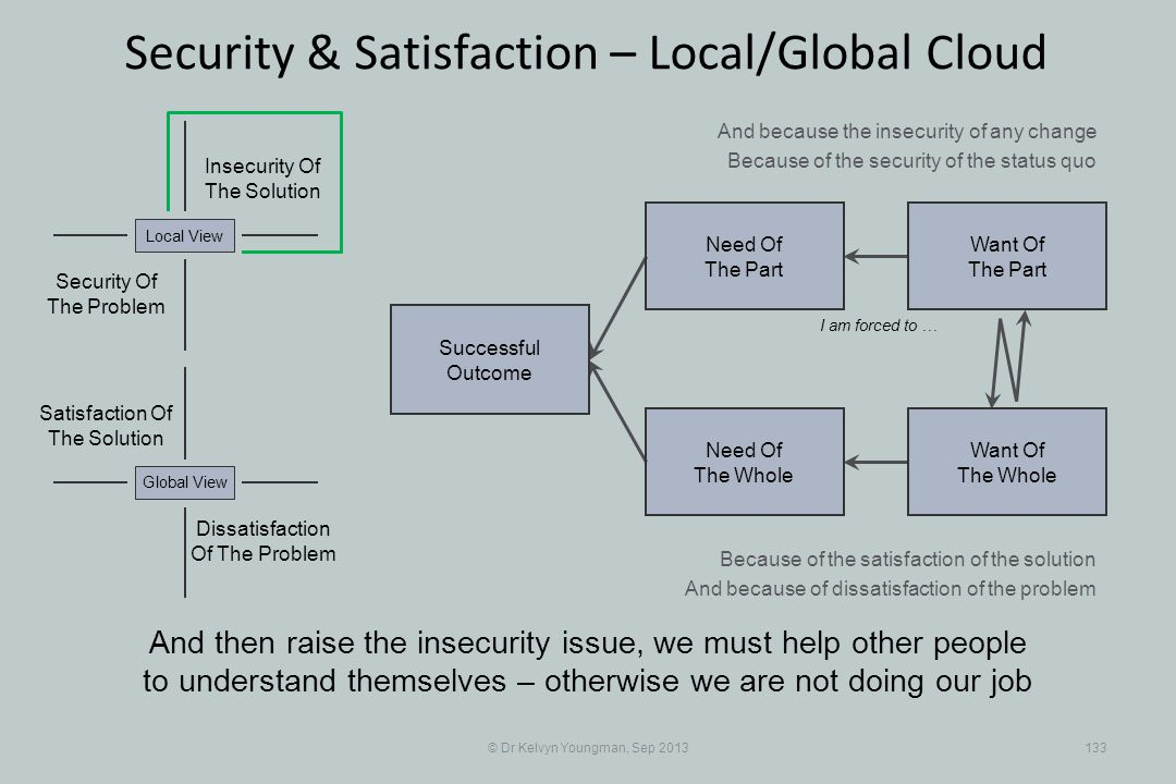 © Dr Kelvyn Youngman, Sep 2013133 Security & Satisfaction – Local/Global Cloud Successful Outcome Need Of The Whole Need Of The Part Want Of The Part