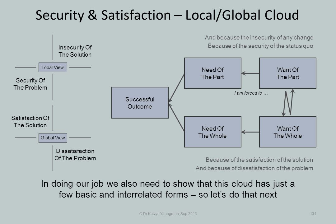 © Dr Kelvyn Youngman, Sep 2013134 Security & Satisfaction – Local/Global Cloud Successful Outcome Need Of The Whole Need Of The Part Want Of The Part