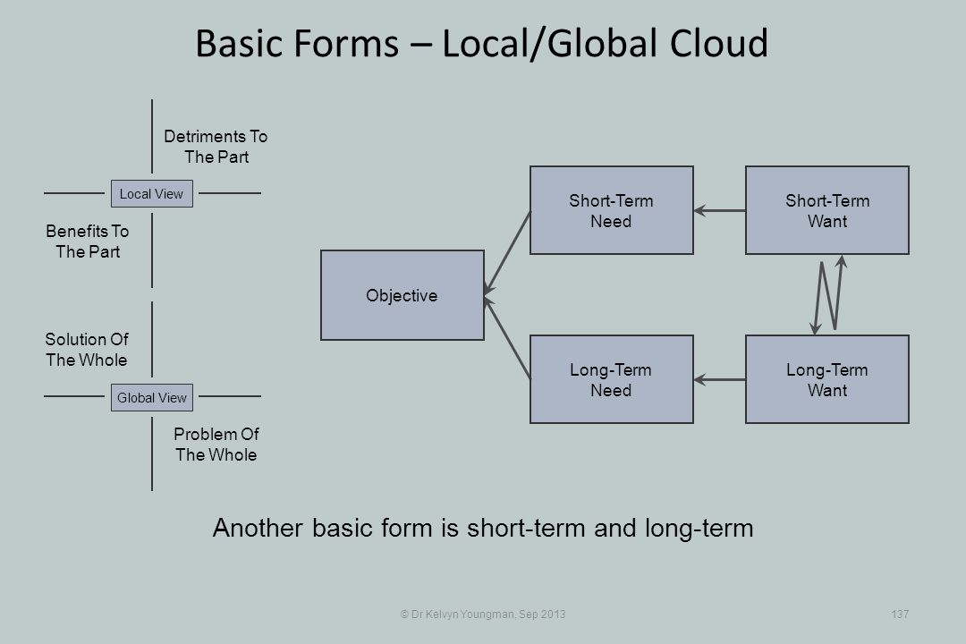 © Dr Kelvyn Youngman, Sep 2013137 Basic Forms – Local/Global Cloud Objective Long-Term Need Short-Term Need Short-Term Want Long-Term Want Problem Of