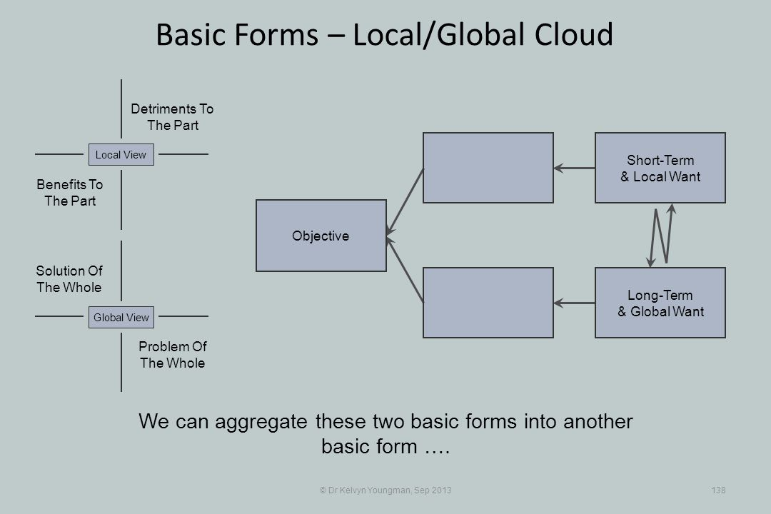© Dr Kelvyn Youngman, Sep 2013138 Basic Forms – Local/Global Cloud Objective Short-Term & Local Want Long-Term & Global Want Problem Of The Whole Solu
