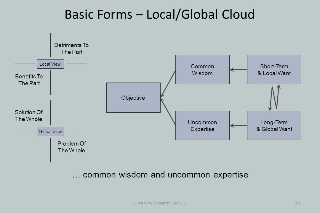 © Dr Kelvyn Youngman, Sep 2013139 Basic Forms – Local/Global Cloud Objective Uncommon Expertise Common Wisdom Short-Term & Local Want Long-Term & Global Want Problem Of The Whole Solution Of The Whole Detriments To The Part Benefits To The Part Local ViewGlobal View … common wisdom and uncommon expertise