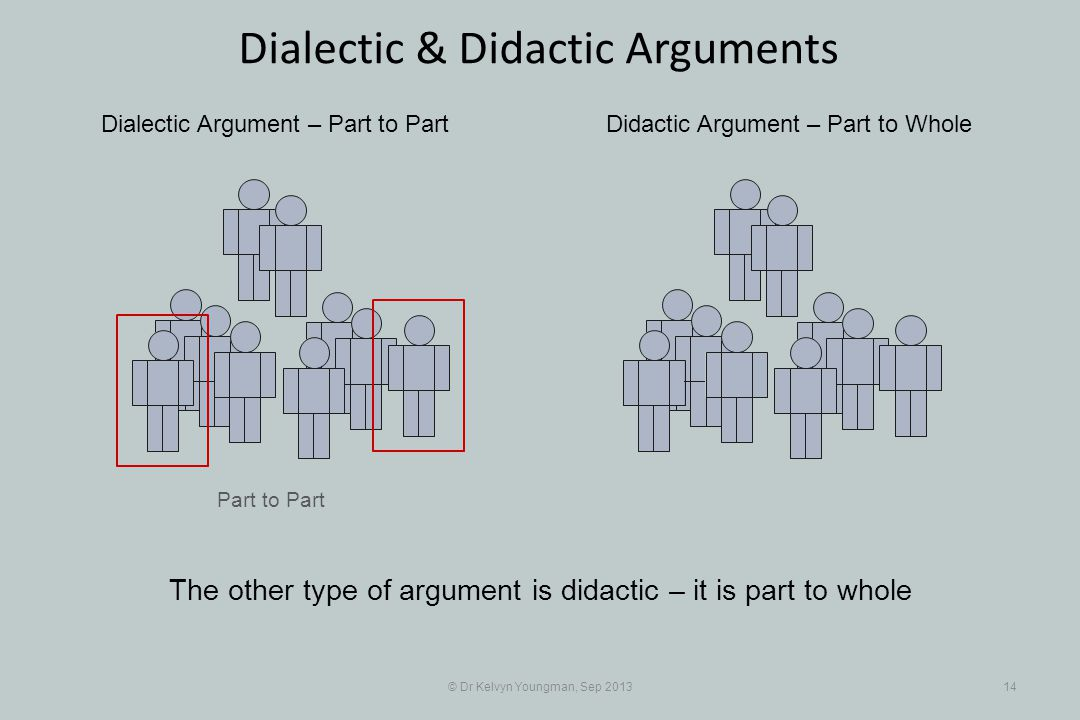 Part to Part © Dr Kelvyn Youngman, Sep 201314 Dialectic & Didactic Arguments Dialectic Argument – Part to PartDidactic Argument – Part to Whole The other type of argument is didactic – it is part to whole