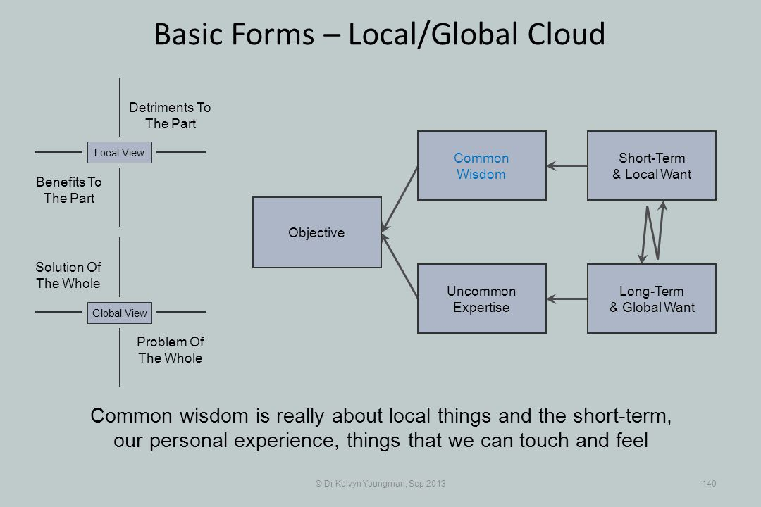 © Dr Kelvyn Youngman, Sep 2013140 Basic Forms – Local/Global Cloud Objective Uncommon Expertise Common Wisdom Short-Term & Local Want Long-Term & Global Want Problem Of The Whole Solution Of The Whole Detriments To The Part Benefits To The Part Local ViewGlobal View Common wisdom is really about local things and the short-term, our personal experience, things that we can touch and feel
