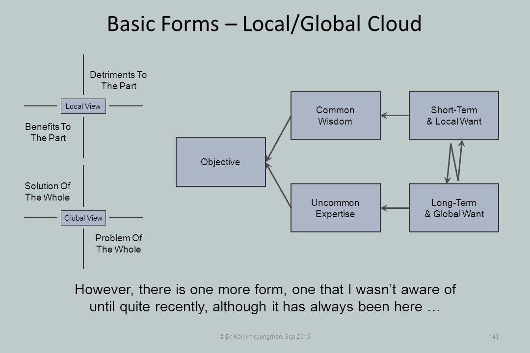© Dr Kelvyn Youngman, Sep 2013143 Basic Forms – Local/Global Cloud Objective Uncommon Expertise Common Wisdom Short-Term & Local Want Long-Term & Glob