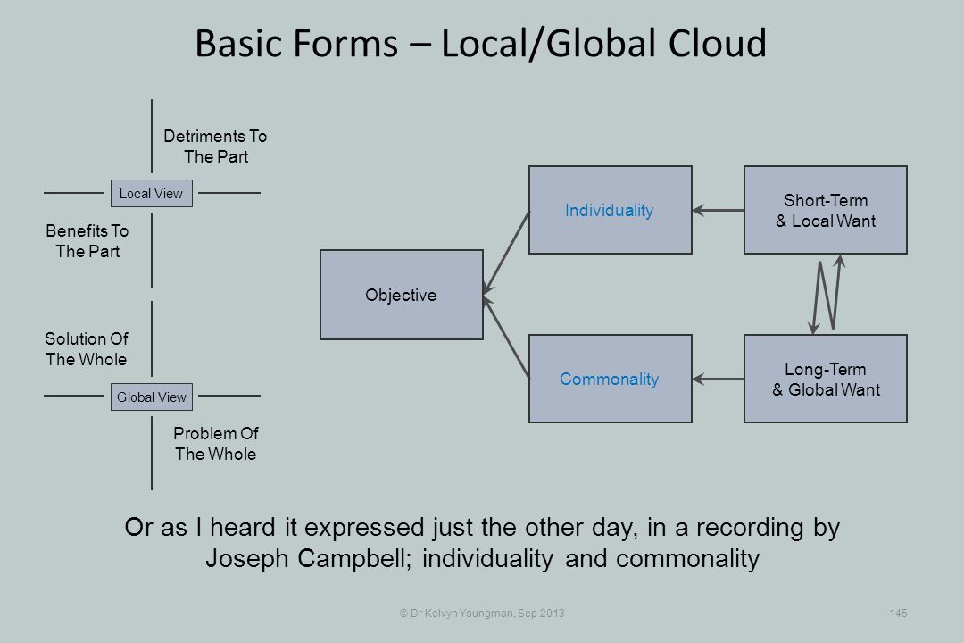 © Dr Kelvyn Youngman, Sep 2013145 Basic Forms – Local/Global Cloud Objective Commonality Individuality Short-Term & Local Want Long-Term & Global Want