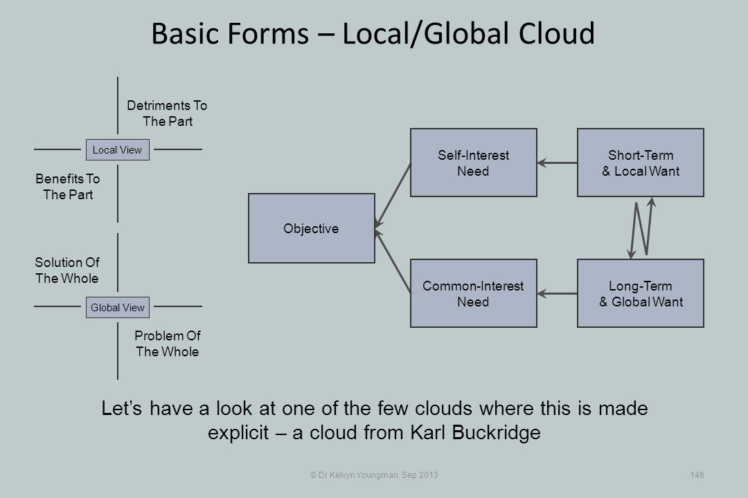 © Dr Kelvyn Youngman, Sep 2013146 Basic Forms – Local/Global Cloud Objective Common-Interest Need Self-Interest Need Short-Term & Local Want Long-Term & Global Want Problem Of The Whole Solution Of The Whole Detriments To The Part Benefits To The Part Local ViewGlobal View Lets have a look at one of the few clouds where this is made explicit – a cloud from Karl Buckridge