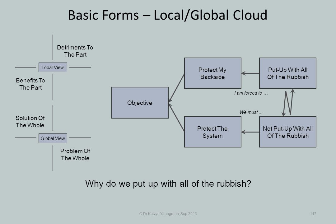 © Dr Kelvyn Youngman, Sep 2013147 Basic Forms – Local/Global Cloud Objective Protect The System Protect My Backside Put-Up With All Of The Rubbish Not