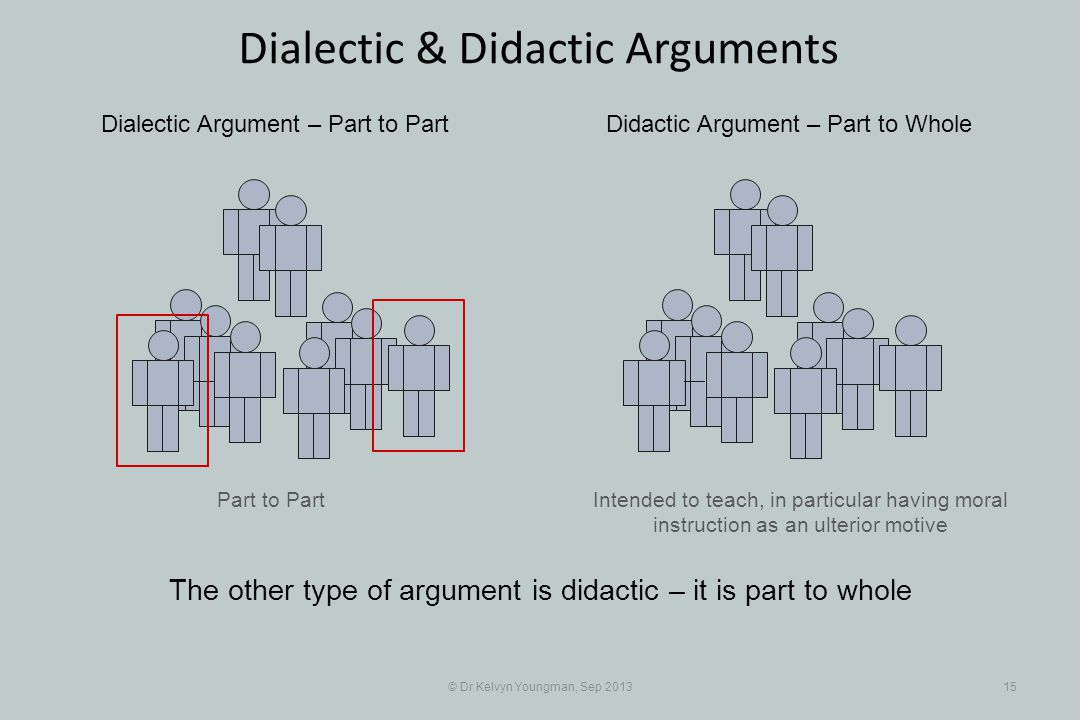Part to Part © Dr Kelvyn Youngman, Sep 201315 Dialectic & Didactic Arguments Intended to teach, in particular having moral instruction as an ulterior motive Dialectic Argument – Part to PartDidactic Argument – Part to Whole The other type of argument is didactic – it is part to whole