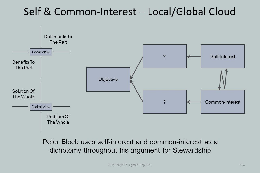 © Dr Kelvyn Youngman, Sep 2013154 Self & Common-Interest – Local/Global Cloud Objective ? ?Self-Interest Common-Interest Problem Of The Whole Solution