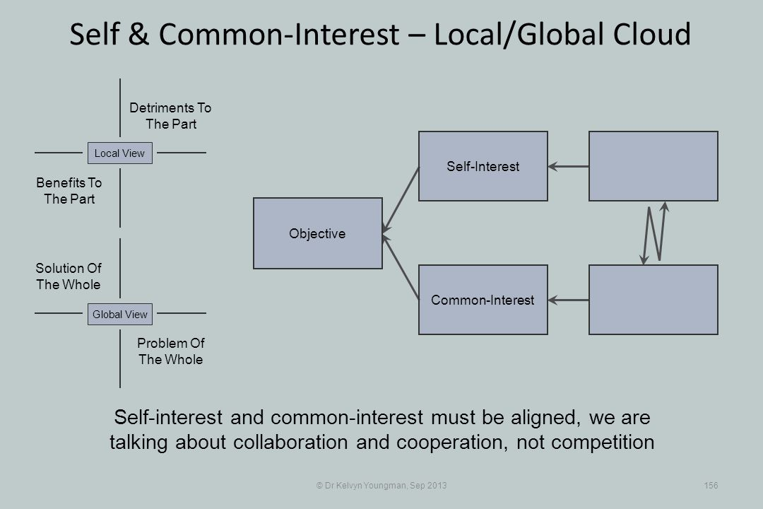 © Dr Kelvyn Youngman, Sep 2013156 Self & Common-Interest – Local/Global Cloud Objective Common-Interest Self-Interest Problem Of The Whole Solution Of The Whole Detriments To The Part Benefits To The Part Local ViewGlobal View Self-interest and common-interest must be aligned, we are talking about collaboration and cooperation, not competition