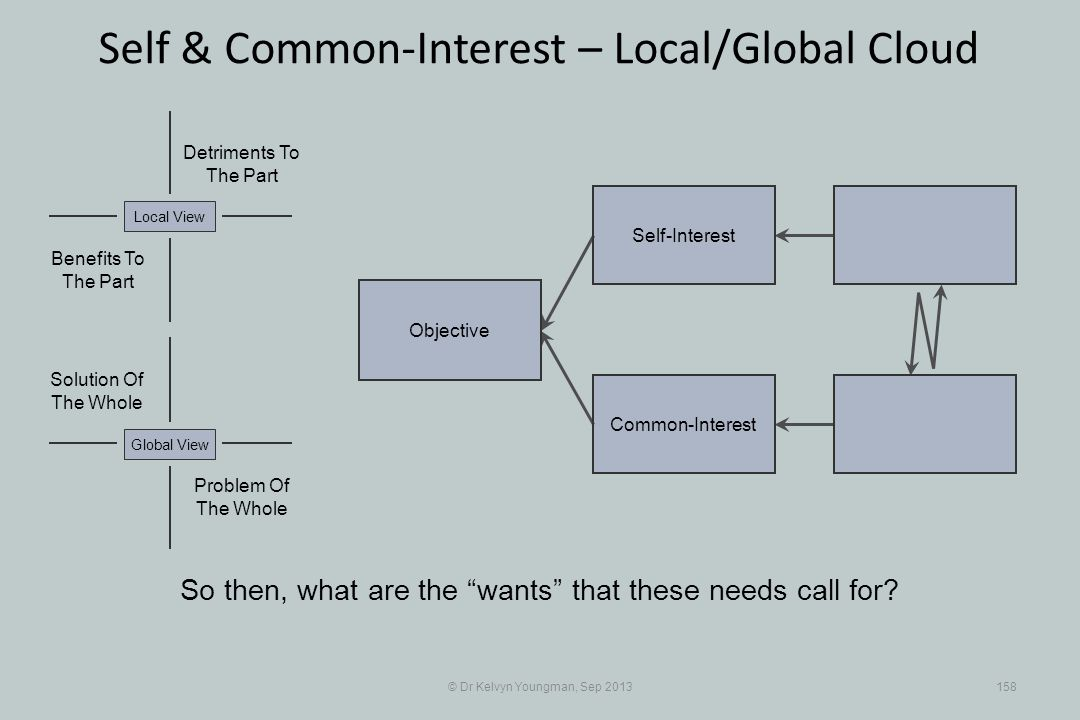 © Dr Kelvyn Youngman, Sep 2013158 Self & Common-Interest – Local/Global Cloud Objective Common-Interest Self-Interest Problem Of The Whole Solution Of The Whole Detriments To The Part Benefits To The Part Local ViewGlobal View So then, what are the wants that these needs call for