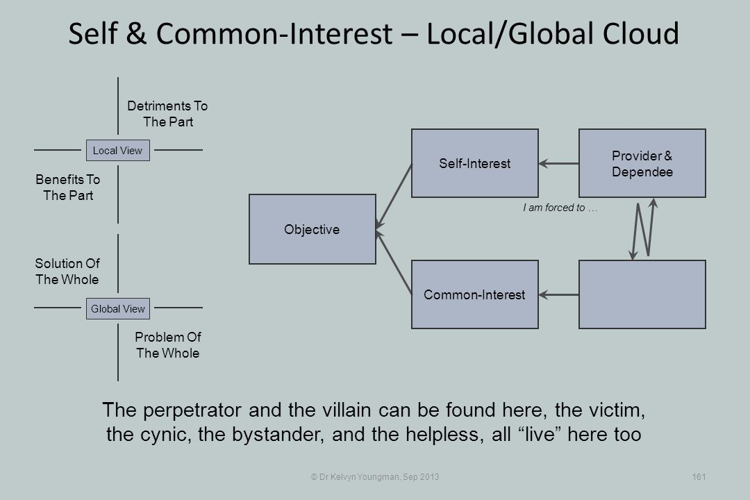 © Dr Kelvyn Youngman, Sep 2013161 Self & Common-Interest – Local/Global Cloud Objective Common-Interest Self-Interest Provider & Dependee Problem Of The Whole Solution Of The Whole Detriments To The Part Benefits To The Part Local ViewGlobal View The perpetrator and the villain can be found here, the victim, the cynic, the bystander, and the helpless, all live here too I am forced to …