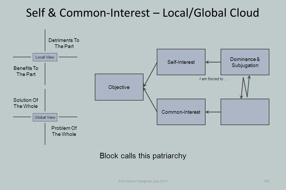 © Dr Kelvyn Youngman, Sep 2013162 Self & Common-Interest – Local/Global Cloud Objective Common-Interest Self-Interest Dominance & Subjugation Problem Of The Whole Solution Of The Whole Detriments To The Part Benefits To The Part Local ViewGlobal View Block calls this patriarchy I am forced to …