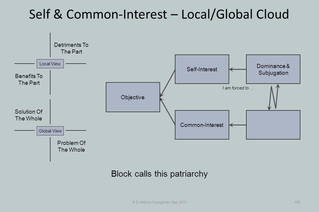 © Dr Kelvyn Youngman, Sep 2013162 Self & Common-Interest – Local/Global Cloud Objective Common-Interest Self-Interest Dominance & Subjugation Problem