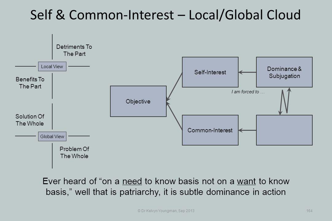 © Dr Kelvyn Youngman, Sep 2013164 Self & Common-Interest – Local/Global Cloud Objective Common-Interest Self-Interest Dominance & Subjugation Problem
