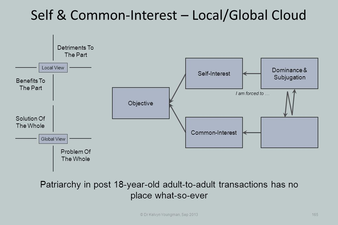 © Dr Kelvyn Youngman, Sep 2013165 Self & Common-Interest – Local/Global Cloud Objective Common-Interest Self-Interest Dominance & Subjugation Problem Of The Whole Solution Of The Whole Detriments To The Part Benefits To The Part Local ViewGlobal View Patriarchy in post 18-year-old adult-to-adult transactions has no place what-so-ever I am forced to …