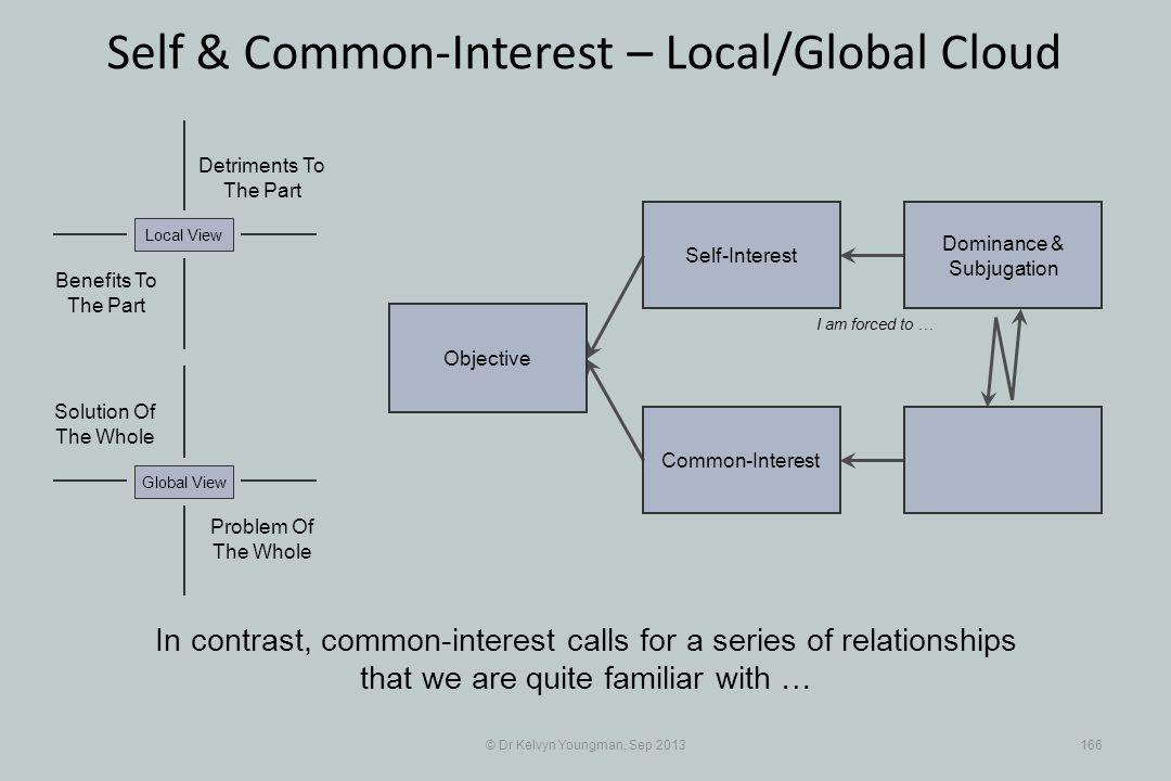 © Dr Kelvyn Youngman, Sep 2013166 Self & Common-Interest – Local/Global Cloud Objective Common-Interest Self-Interest Dominance & Subjugation Problem