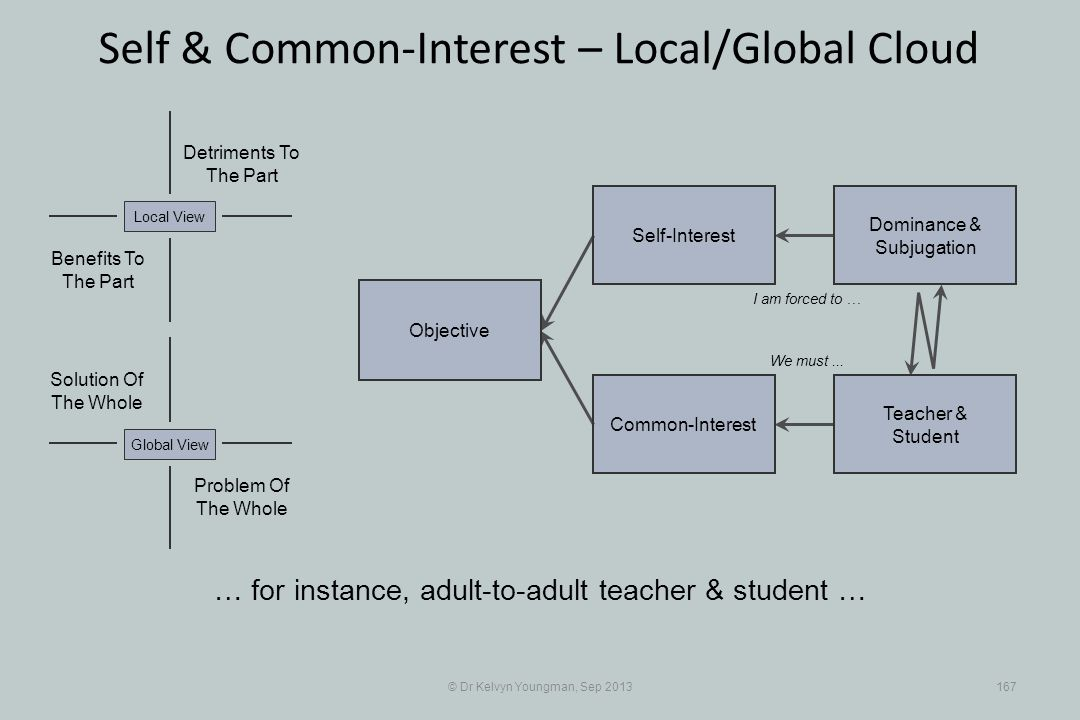 © Dr Kelvyn Youngman, Sep 2013167 Self & Common-Interest – Local/Global Cloud Objective Common-Interest Self-Interest Dominance & Subjugation Teacher
