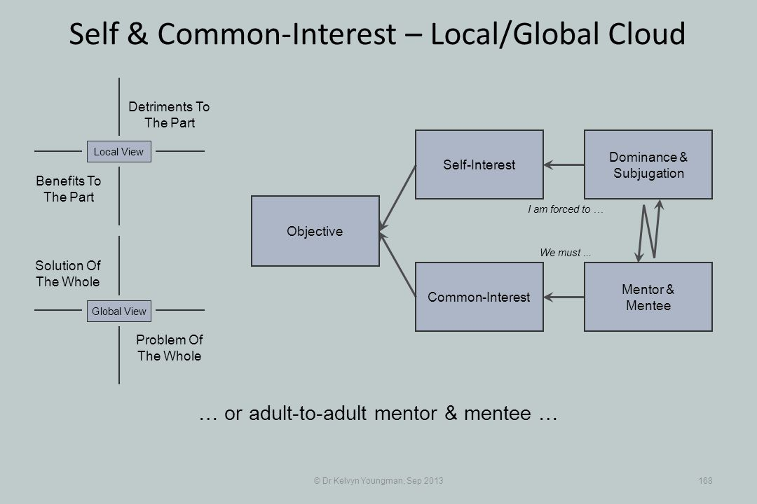 © Dr Kelvyn Youngman, Sep 2013168 Self & Common-Interest – Local/Global Cloud Objective Common-Interest Self-Interest Dominance & Subjugation Mentor &