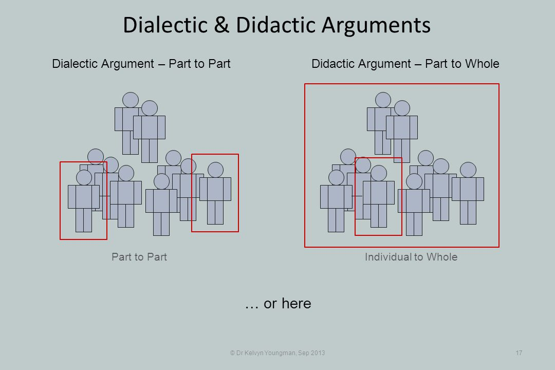 Part to Part © Dr Kelvyn Youngman, Sep 201317 Dialectic & Didactic Arguments Individual to Whole Dialectic Argument – Part to PartDidactic Argument – Part to Whole … or here