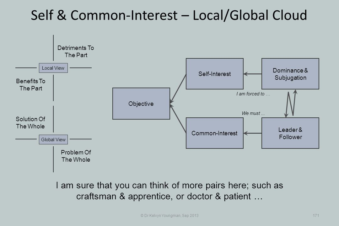 © Dr Kelvyn Youngman, Sep 2013171 Self & Common-Interest – Local/Global Cloud Objective Common-Interest Self-Interest Dominance & Subjugation Leader &
