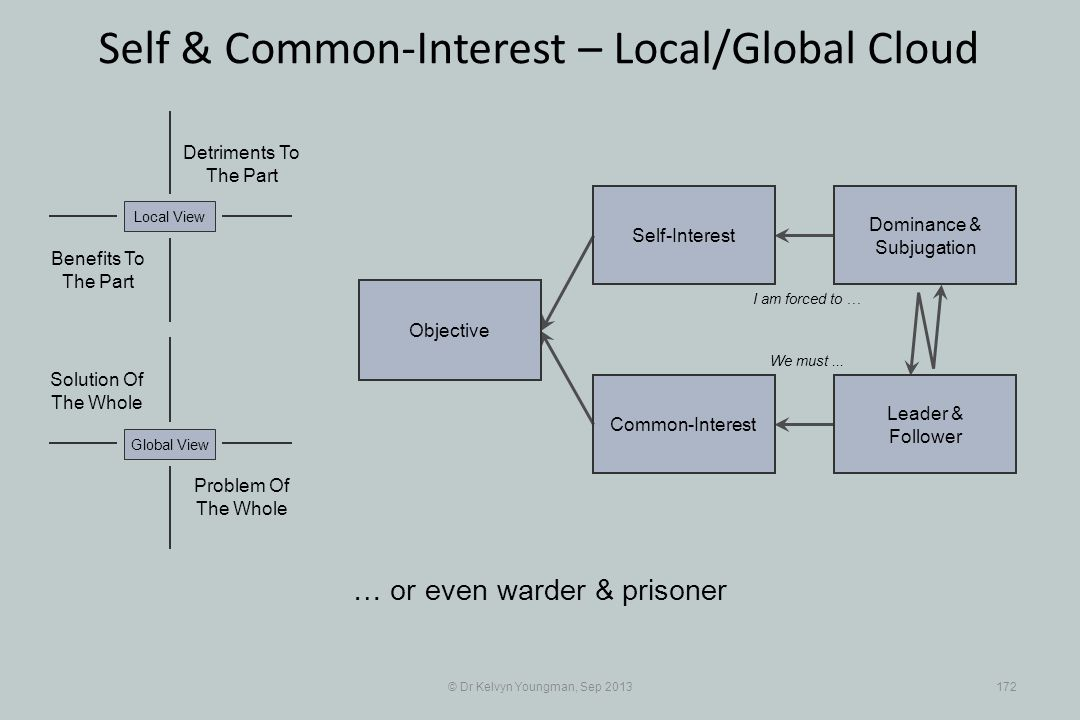 © Dr Kelvyn Youngman, Sep 2013172 Self & Common-Interest – Local/Global Cloud Objective Common-Interest Self-Interest Dominance & Subjugation Leader & Follower Problem Of The Whole Solution Of The Whole Detriments To The Part Benefits To The Part Local ViewGlobal View … or even warder & prisoner I am forced to … We must...