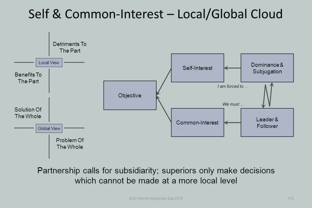 © Dr Kelvyn Youngman, Sep 2013174 Self & Common-Interest – Local/Global Cloud Objective Common-Interest Self-Interest Dominance & Subjugation Leader & Follower Problem Of The Whole Solution Of The Whole Detriments To The Part Benefits To The Part Local ViewGlobal View Partnership calls for subsidiarity; superiors only make decisions which cannot be made at a more local level I am forced to … We must...