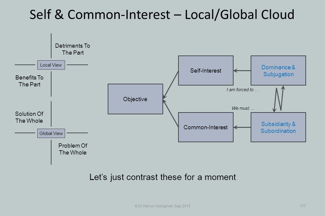 © Dr Kelvyn Youngman, Sep 2013177 Self & Common-Interest – Local/Global Cloud Objective Common-Interest Self-Interest Dominance & Subjugation Subsidiarity & Subordination Problem Of The Whole Solution Of The Whole Detriments To The Part Benefits To The Part Local ViewGlobal View Lets just contrast these for a moment I am forced to … We must...