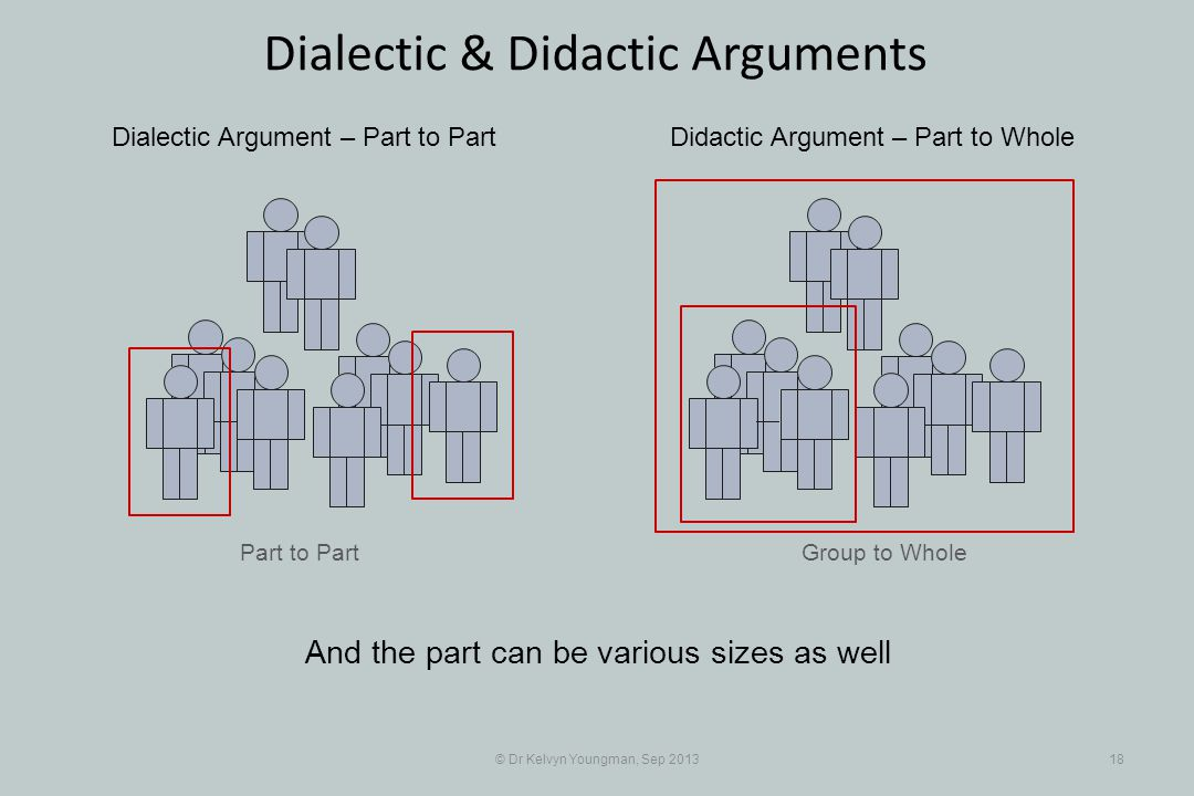 Part to Part © Dr Kelvyn Youngman, Sep 201318 Dialectic & Didactic Arguments Group to Whole Dialectic Argument – Part to PartDidactic Argument – Part