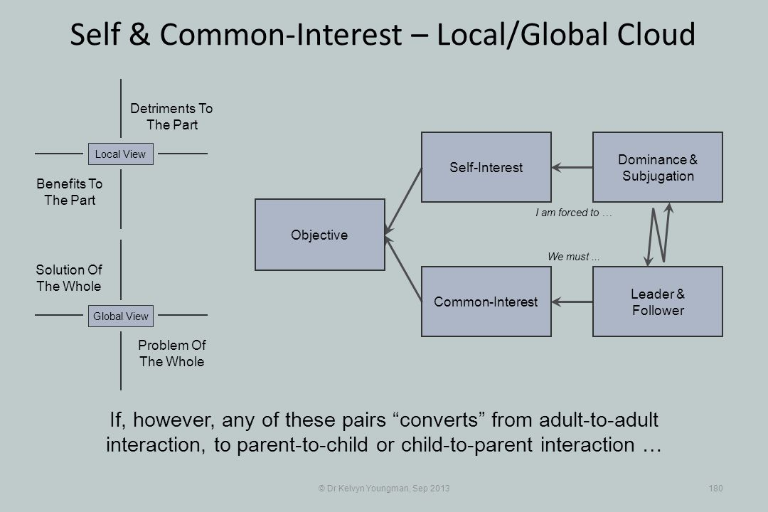 © Dr Kelvyn Youngman, Sep 2013180 Self & Common-Interest – Local/Global Cloud Objective Common-Interest Self-Interest Dominance & Subjugation Leader & Follower Problem Of The Whole Solution Of The Whole Detriments To The Part Benefits To The Part Local ViewGlobal View If, however, any of these pairs converts from adult-to-adult interaction, to parent-to-child or child-to-parent interaction … I am forced to … We must...