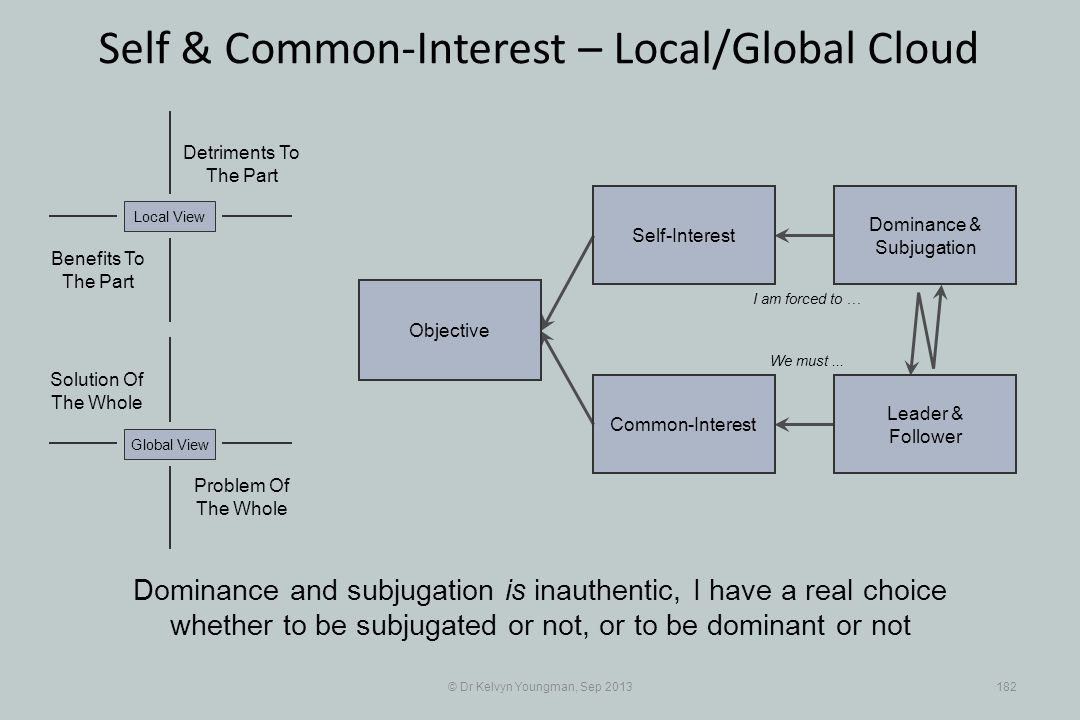 © Dr Kelvyn Youngman, Sep 2013182 Self & Common-Interest – Local/Global Cloud Objective Common-Interest Self-Interest Dominance & Subjugation Leader & Follower Problem Of The Whole Solution Of The Whole Detriments To The Part Benefits To The Part Local ViewGlobal View Dominance and subjugation is inauthentic, I have a real choice whether to be subjugated or not, or to be dominant or not I am forced to … We must...