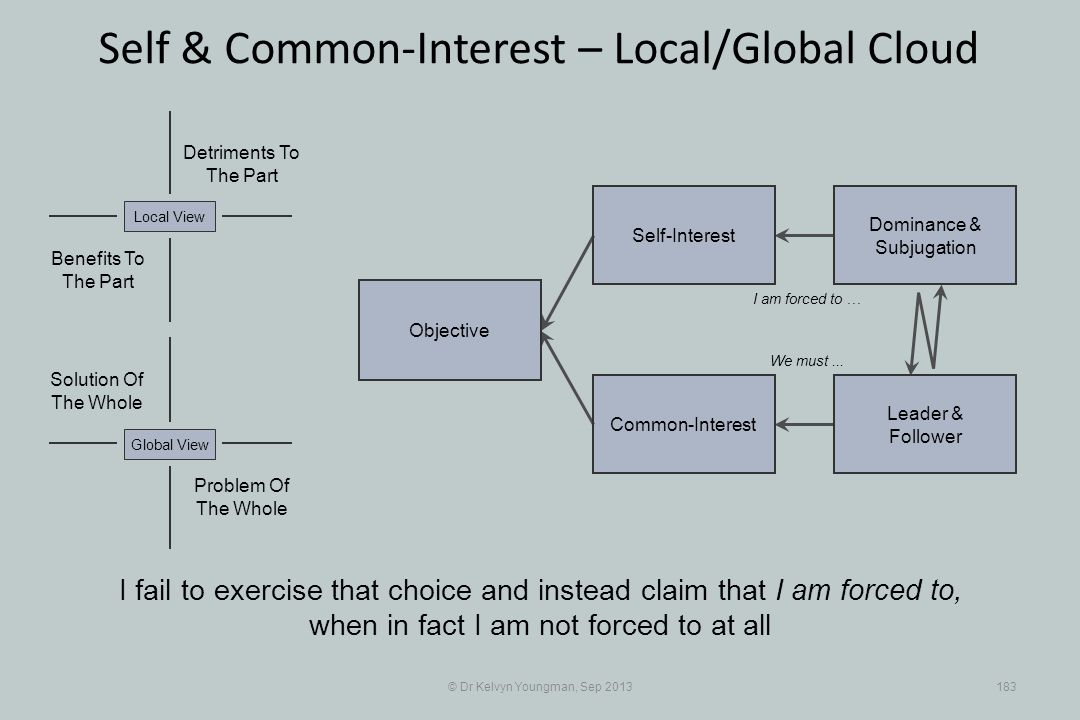 © Dr Kelvyn Youngman, Sep 2013183 Self & Common-Interest – Local/Global Cloud Objective Common-Interest Self-Interest Dominance & Subjugation Leader & Follower Problem Of The Whole Solution Of The Whole Detriments To The Part Benefits To The Part Local ViewGlobal View I fail to exercise that choice and instead claim that I am forced to, when in fact I am not forced to at all I am forced to … We must...