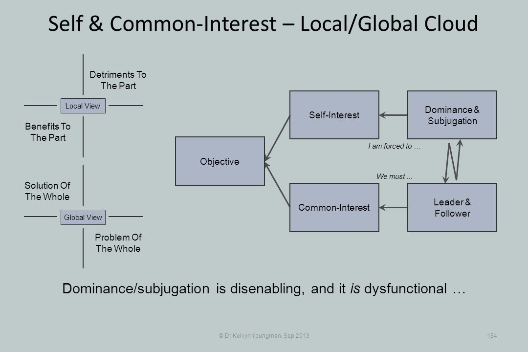© Dr Kelvyn Youngman, Sep 2013184 Self & Common-Interest – Local/Global Cloud Objective Common-Interest Self-Interest Dominance & Subjugation Leader & Follower Problem Of The Whole Solution Of The Whole Detriments To The Part Benefits To The Part Local ViewGlobal View Dominance/subjugation is disenabling, and it is dysfunctional … I am forced to … We must...