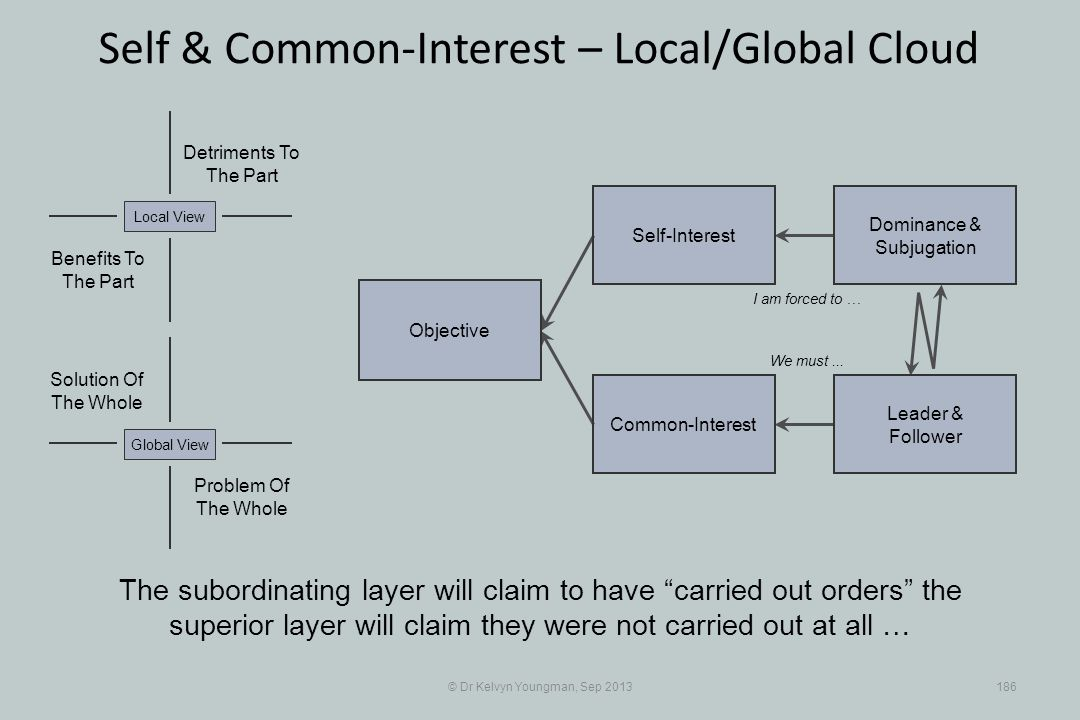 © Dr Kelvyn Youngman, Sep 2013186 Self & Common-Interest – Local/Global Cloud Objective Common-Interest Self-Interest Dominance & Subjugation Leader &