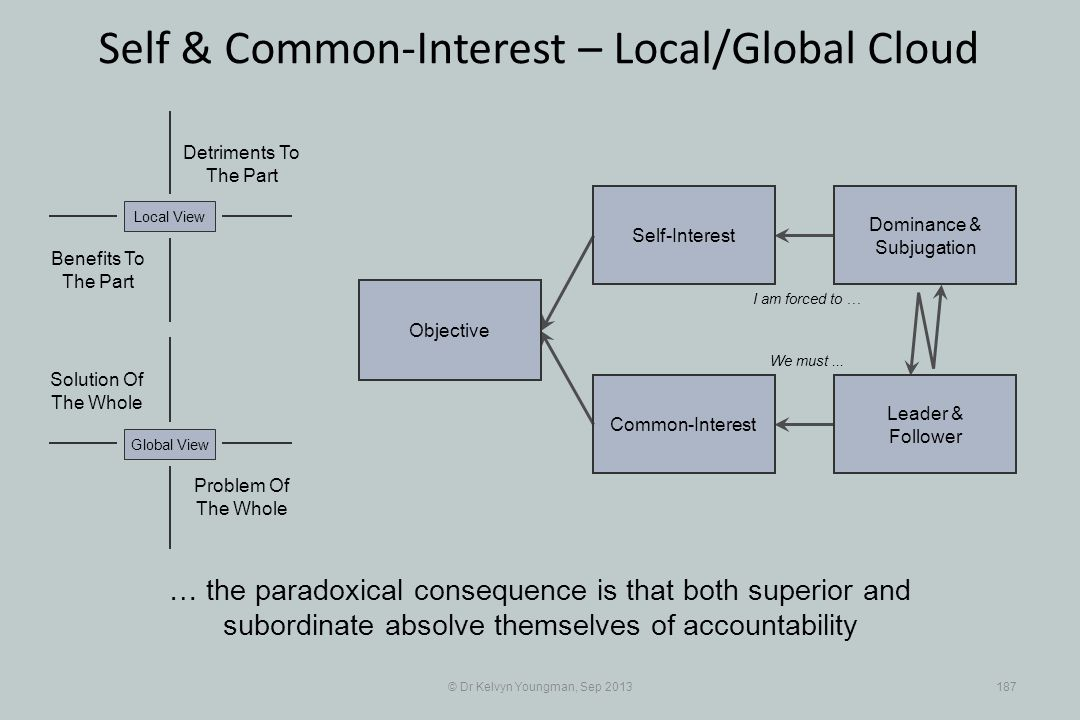 © Dr Kelvyn Youngman, Sep 2013187 Self & Common-Interest – Local/Global Cloud Objective Common-Interest Self-Interest Dominance & Subjugation Leader &