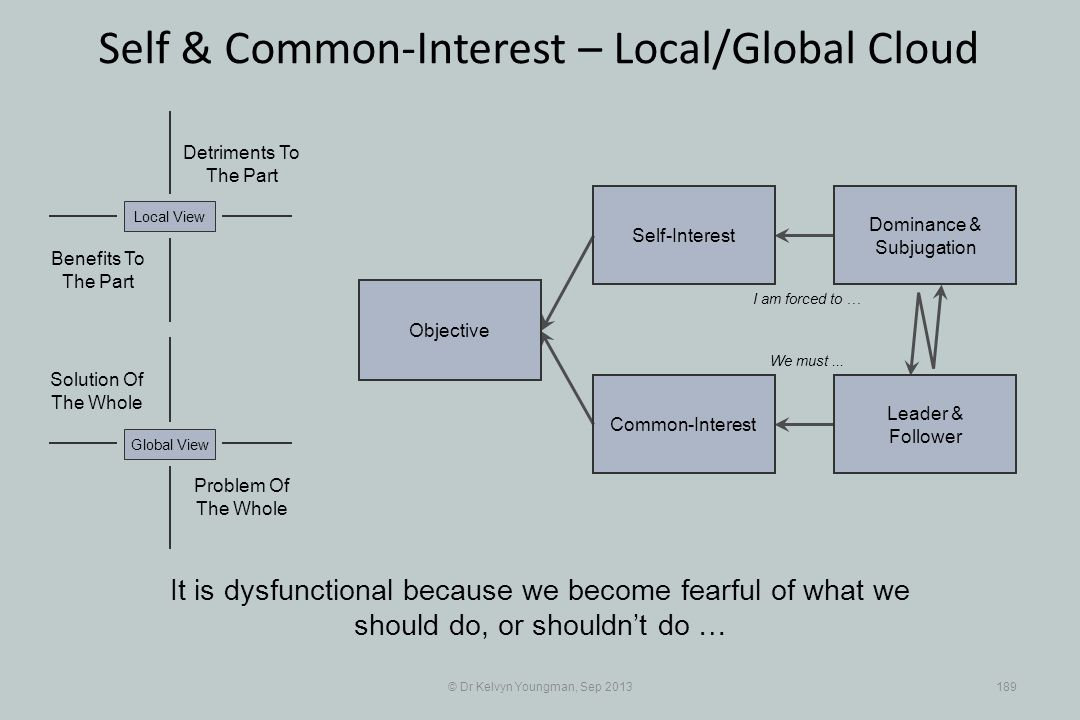 © Dr Kelvyn Youngman, Sep 2013189 Self & Common-Interest – Local/Global Cloud Objective Common-Interest Self-Interest Dominance & Subjugation Leader &