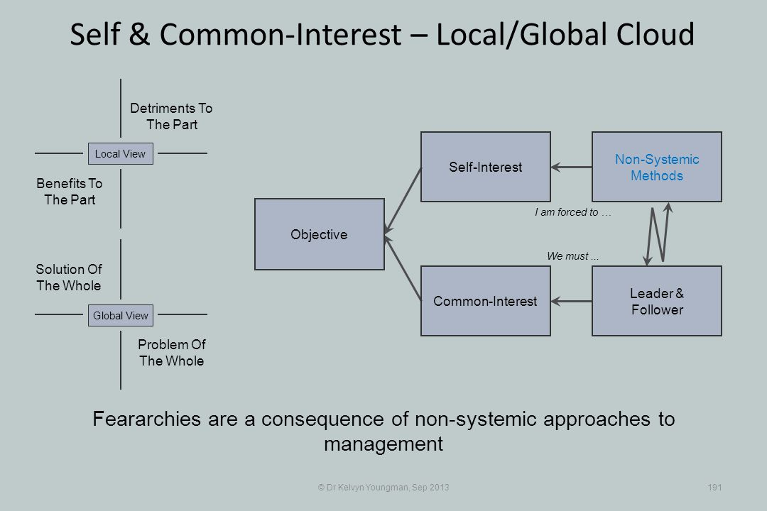 © Dr Kelvyn Youngman, Sep 2013191 Self & Common-Interest – Local/Global Cloud Objective Common-Interest Self-Interest Non-Systemic Methods Leader & Follower Problem Of The Whole Solution Of The Whole Detriments To The Part Benefits To The Part Local ViewGlobal View Feararchies are a consequence of non-systemic approaches to management I am forced to … We must...