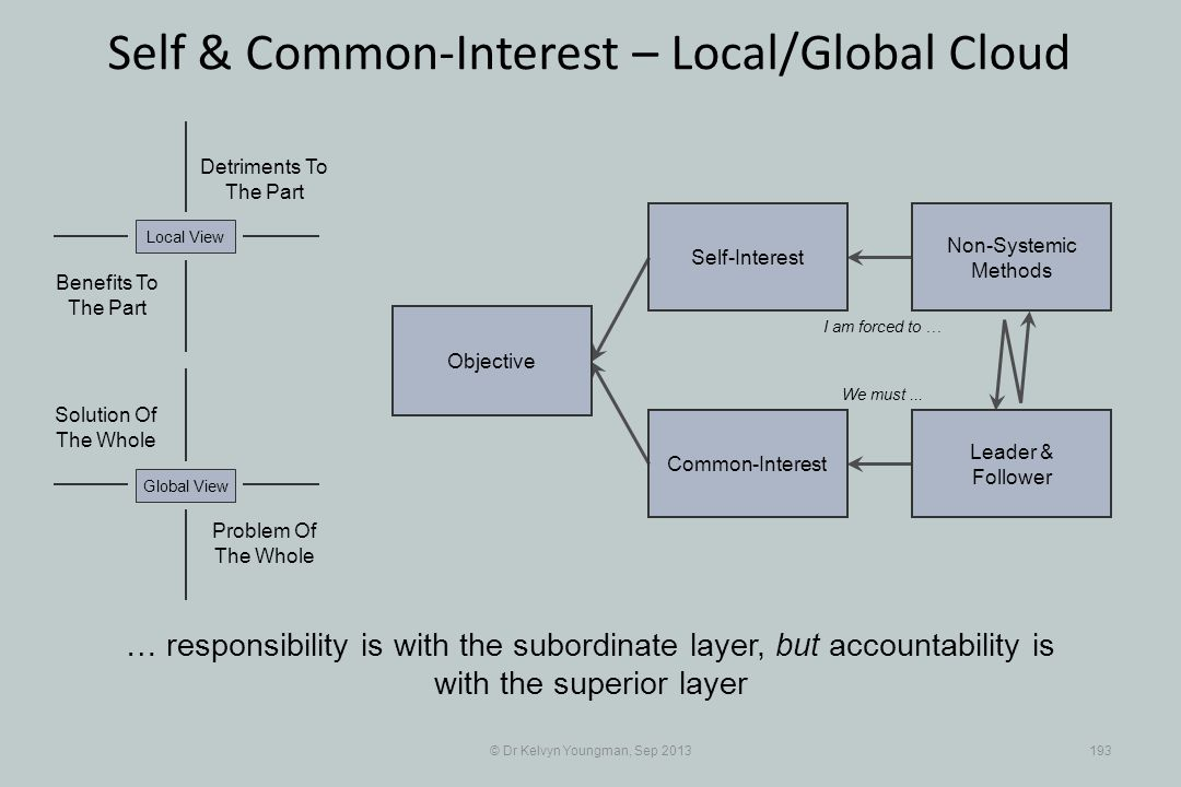 © Dr Kelvyn Youngman, Sep 2013193 Self & Common-Interest – Local/Global Cloud Objective Common-Interest Self-Interest Non-Systemic Methods Leader & Follower Problem Of The Whole Solution Of The Whole Detriments To The Part Benefits To The Part Local ViewGlobal View … responsibility is with the subordinate layer, but accountability is with the superior layer I am forced to … We must...