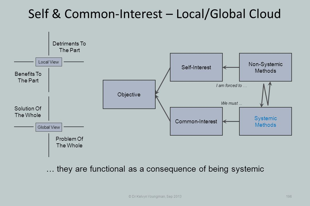 © Dr Kelvyn Youngman, Sep 2013196 Self & Common-Interest – Local/Global Cloud Objective Common-Interest Self-Interest Non-Systemic Methods Systemic Methods Problem Of The Whole Solution Of The Whole Detriments To The Part Benefits To The Part Local ViewGlobal View I am forced to … We must...