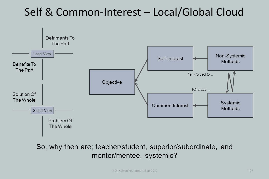 © Dr Kelvyn Youngman, Sep 2013197 Self & Common-Interest – Local/Global Cloud Objective Common-Interest Self-Interest Non-Systemic Methods Systemic Me