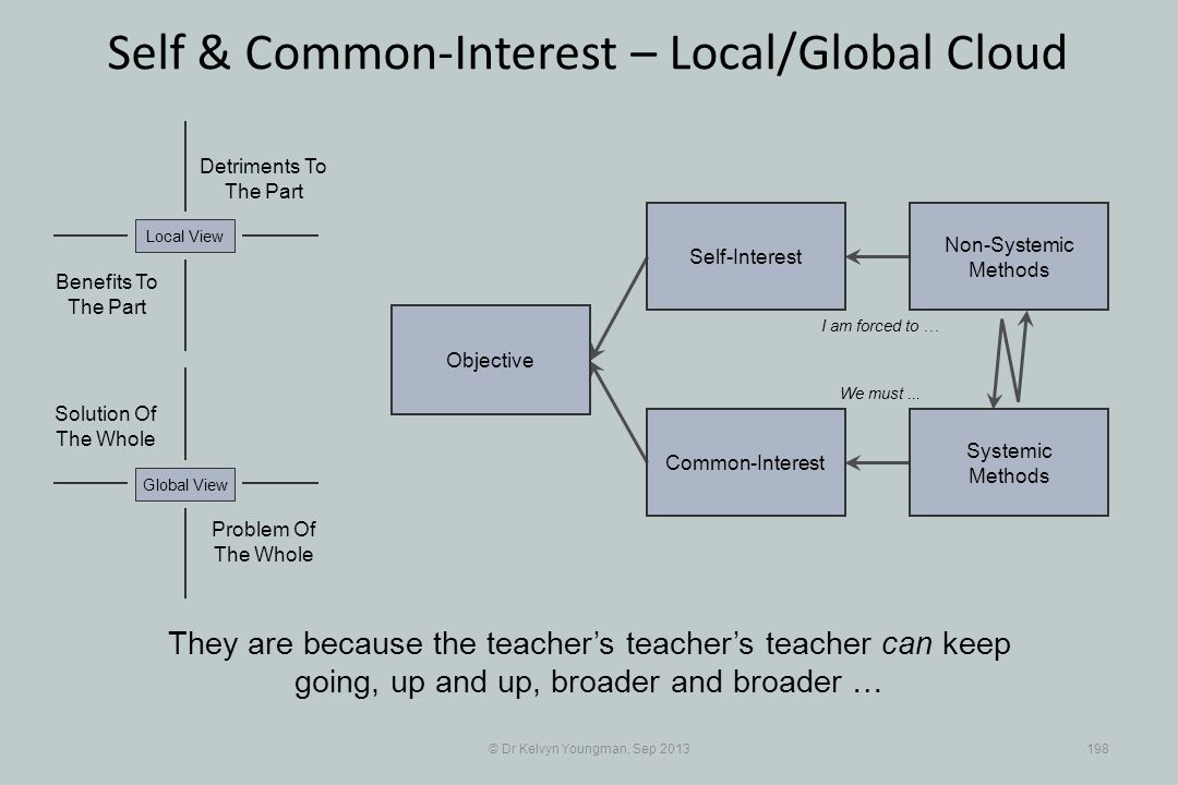 © Dr Kelvyn Youngman, Sep 2013198 Self & Common-Interest – Local/Global Cloud Objective Common-Interest Self-Interest Non-Systemic Methods Systemic Methods They are because the teachers teachers teacher can keep going, up and up, broader and broader … I am forced to … We must...