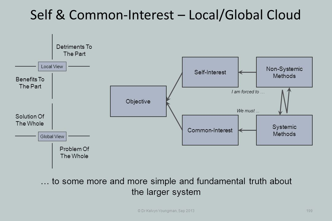 © Dr Kelvyn Youngman, Sep 2013199 Self & Common-Interest – Local/Global Cloud Objective Common-Interest Self-Interest Non-Systemic Methods Systemic Methods … to some more and more simple and fundamental truth about the larger system I am forced to … We must...