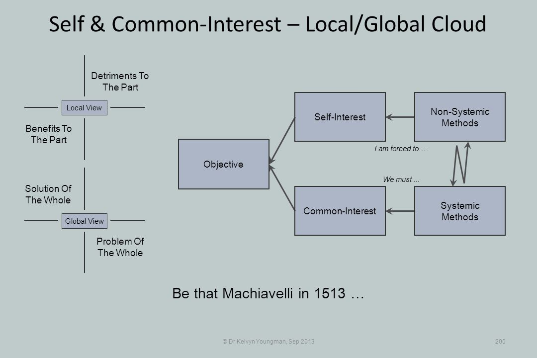 © Dr Kelvyn Youngman, Sep 2013200 Self & Common-Interest – Local/Global Cloud Objective Common-Interest Self-Interest Non-Systemic Methods Systemic Methods Be that Machiavelli in 1513 … I am forced to … We must...
